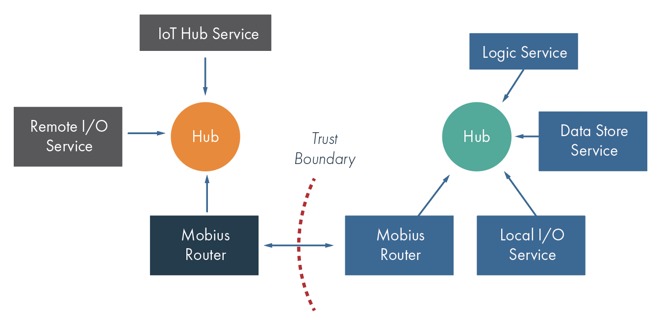 Mobius-security-overview-03a.png