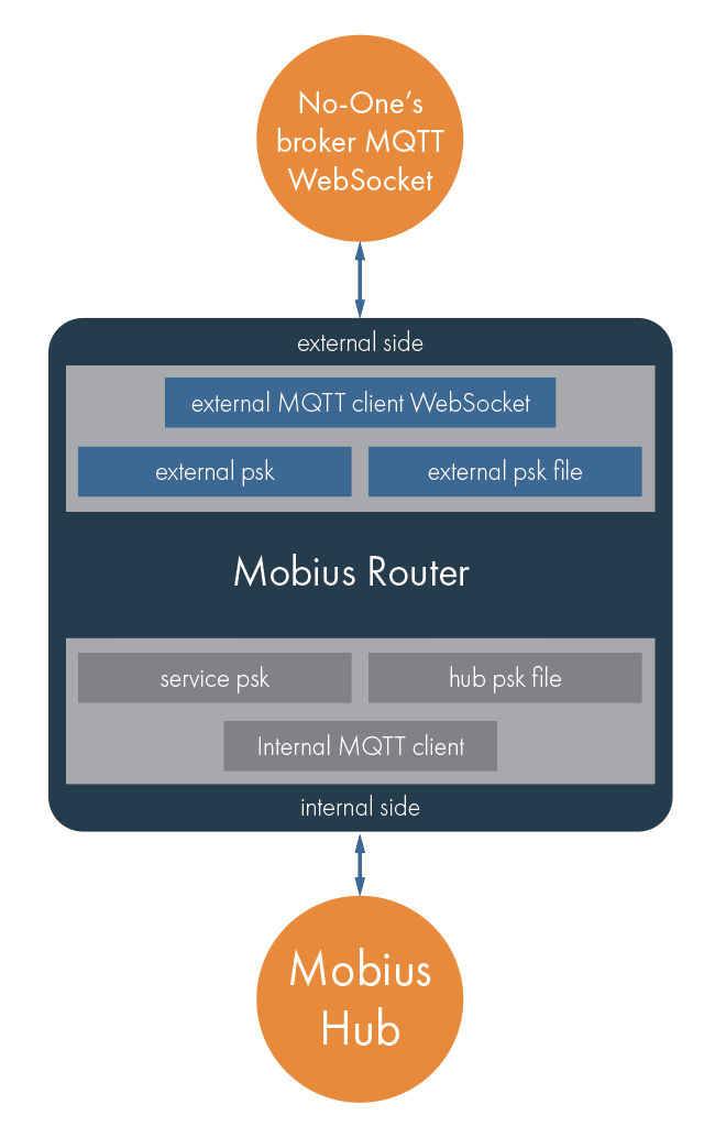 Mobius-security-overview-04a.png